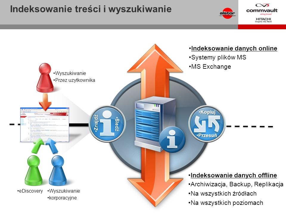 Indeksowanie treści i wyszukiwanie KopiujKopiuj PrzesuńPrzesuń ZnajdźZnajdź ŚledźŚledź Indeksowanie danych online Systemy plików MS MS Exchange Wyszuk