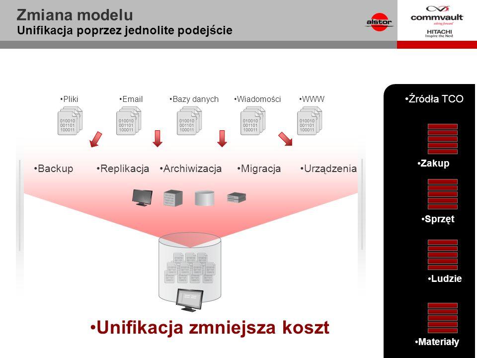 Zmiana modelu Unifikacja poprzez jednolite podejście ReplikacjaArchiwizacjaMigracjaUrządzenia Unifikacja zmniejsza koszt Źródła TCO Backup PlikiEmailB