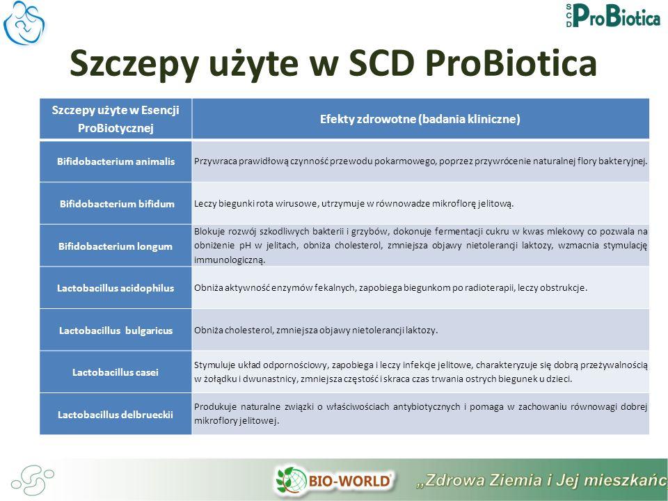 Szczepy użyte w Esencji ProBiotycznej Efekty zdrowotne (badania kliniczne) Bifidobacterium animalis Przywraca prawidłową czynność przewodu pokarmowego, poprzez przywrócenie naturalnej flory bakteryjnej.
