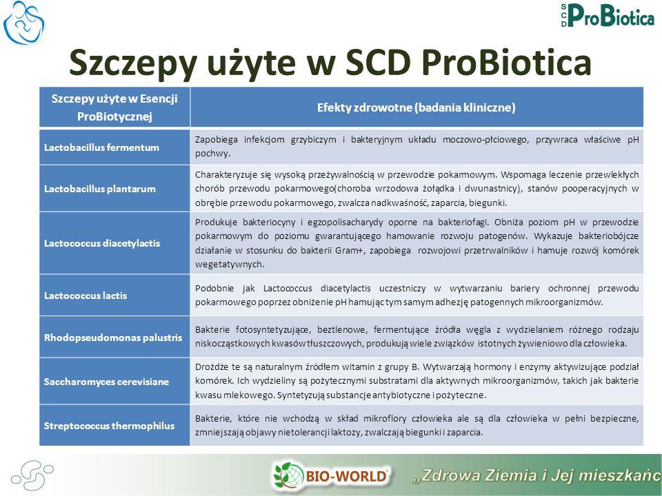 Szczepy użyte w Esencji ProBiotycznej Efekty zdrowotne (badania kliniczne) Lactobacillus fermentum Zapobiega infekcjom grzybiczym i bakteryjnym układu moczowo-płciowego, przywraca właściwe pH pochwy.