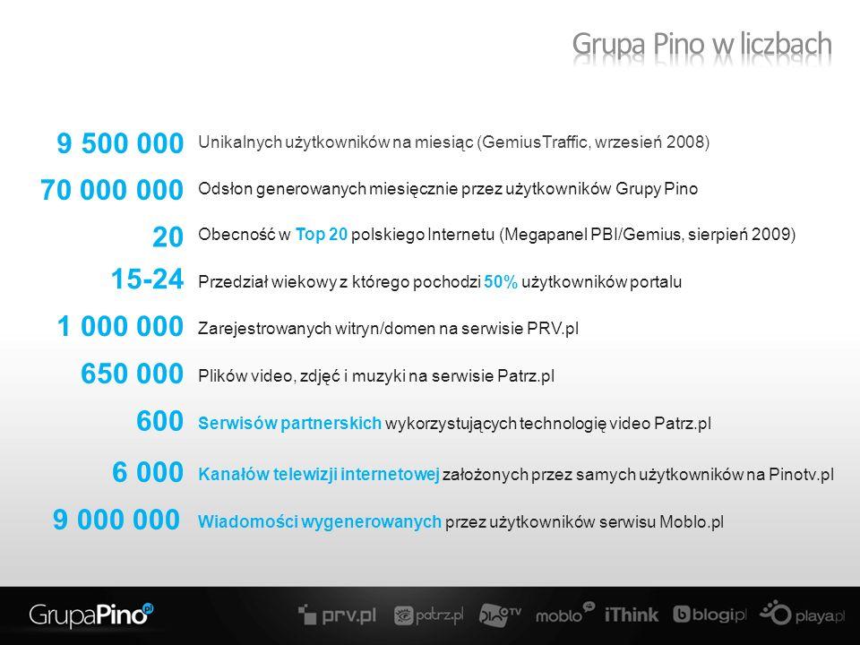 Unikalnych użytkowników na miesiąc (GemiusTraffic, wrzesień 2008) Obecność w Top 20 polskiego Internetu (Megapanel PBI/Gemius, sierpień 2009) Przedział wiekowy z którego pochodzi 50% użytkowników portalu Zarejestrowanych witryn/domen na serwisie PRV.pl Plików video, zdjęć i muzyki na serwisie Patrz.pl Kanałów telewizji internetowej założonych przez samych użytkowników na Pinotv.pl Wiadomości wygenerowanych przez użytkowników serwisu Moblo.pl Odsłon generowanych miesięcznie przez użytkowników Grupy Pino Serwisów partnerskich wykorzystujących technologię video Patrz.pl 9 500 000 20 15-24 1 000 000 650 000 6 000 70 000 000 600 9 000 000