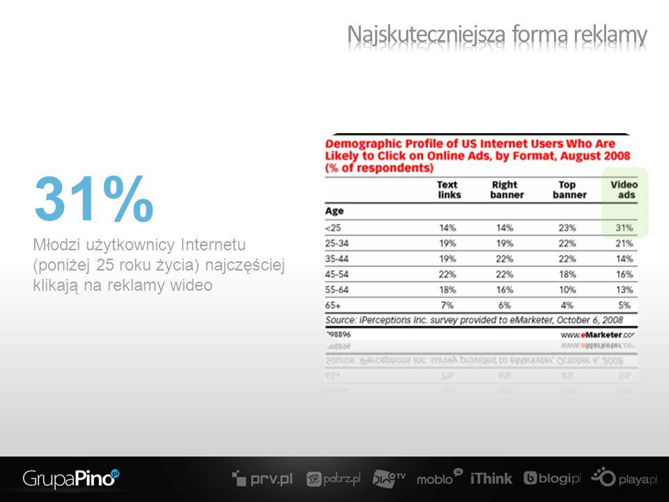 31% Młodzi użytkownicy Internetu (poniżej 25 roku życia) najczęściej klikają na reklamy wideo