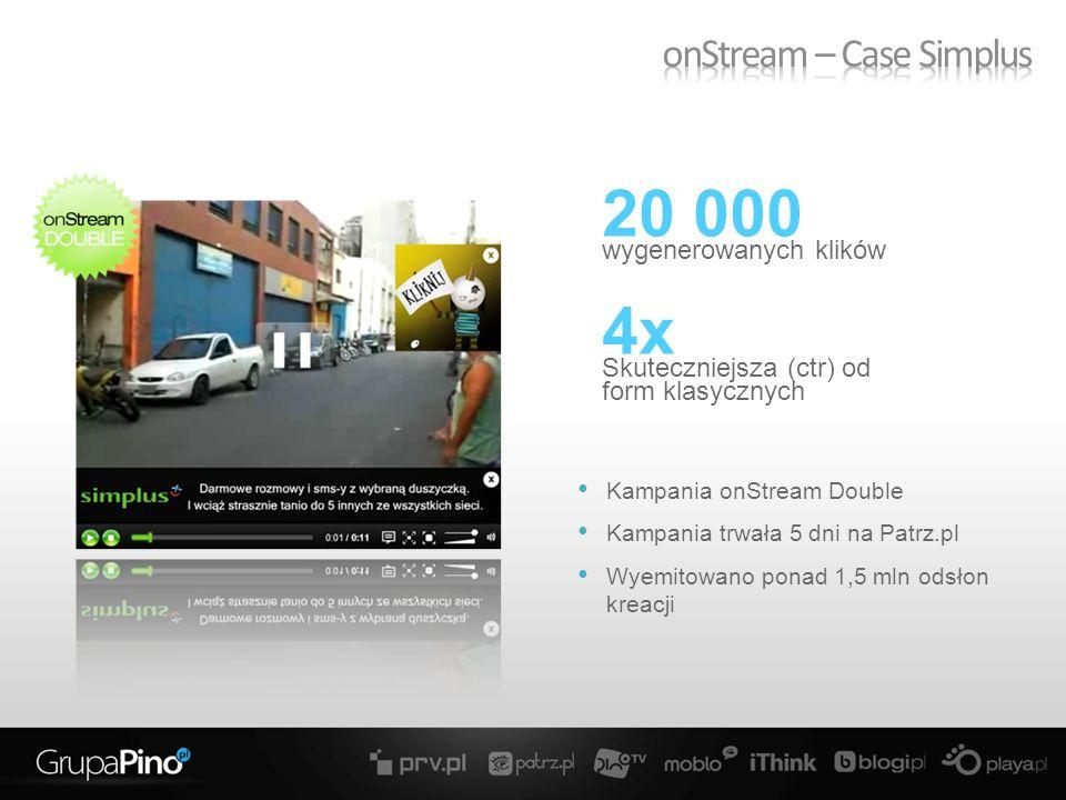 Kampania onStream Double Kampania trwała 5 dni na Patrz.pl Wyemitowano ponad 1,5 mln odsłon kreacji 20 000 wygenerowanych klików 4x Skuteczniejsza (ctr) od form klasycznych