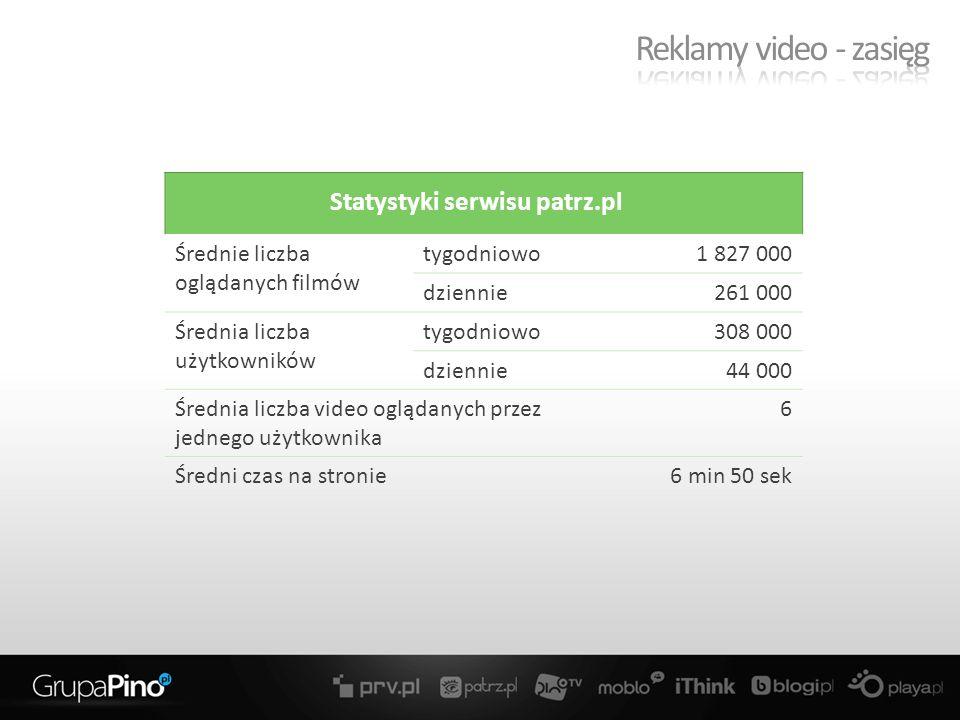 Średnie liczba oglądanych filmów tygodniowo1 827 000 dziennie261 000 Średnia liczba użytkowników tygodniowo308 000 dziennie44 000 Średnia liczba video oglądanych przez jednego użytkownika 6 Średni czas na stronie6 min 50 sek Statystyki serwisu patrz.pl