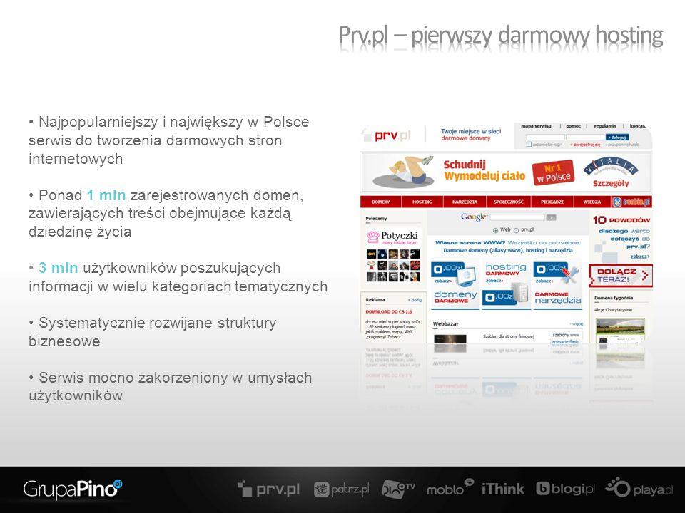 Najpopularniejszy i największy w Polsce serwis do tworzenia darmowych stron internetowych Ponad 1 mln zarejestrowanych domen, zawierających treści obejmujące każdą dziedzinę życia 3 mln użytkowników poszukujących informacji w wielu kategoriach tematycznych Systematycznie rozwijane struktury biznesowe Serwis mocno zakorzeniony w umysłach użytkowników