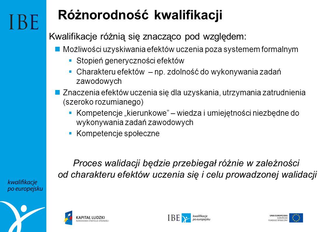 Przebieg procesu walidacji - etapy Wg ZALECENIE RADY z dnia 20 grudnia 2012 г.