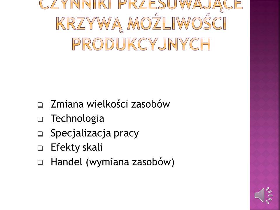 Zbiór kombinacji różnych wielkości produkcji dwóch dóbr, przy których przedsiębiorstwo lub kraj w pełni wykorzystuje posiadane zasoby