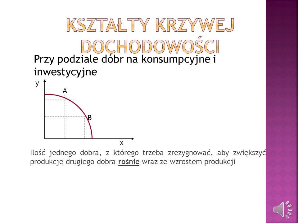 Zmiana wielkości zasobów Technologia Specjalizacja pracy Efekty skali Handel (wymiana zasobów)