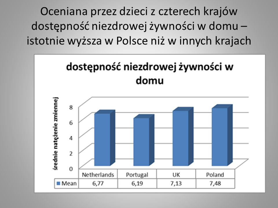 Oceniana przez dzieci z czterech krajów dostępność niezdrowej żywności w domu – istotnie wyższa w Polsce niż w innych krajach