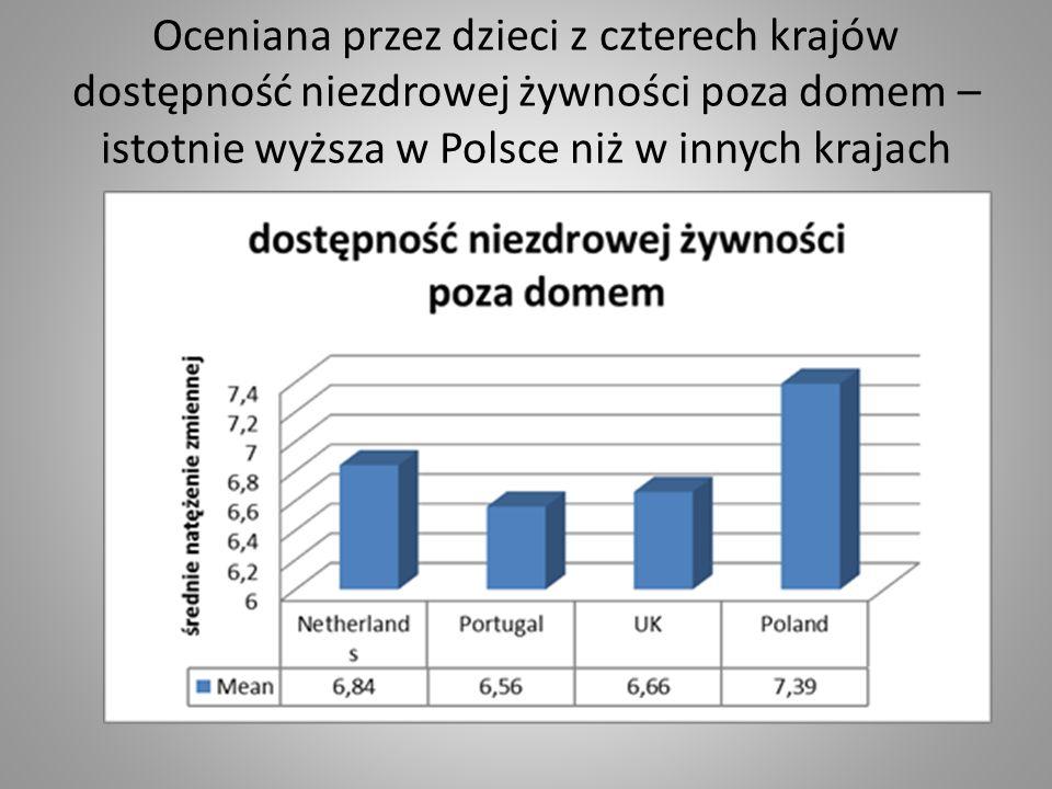 Oceniana przez dzieci z czterech krajów dostępność niezdrowej żywności poza domem – istotnie wyższa w Polsce niż w innych krajach