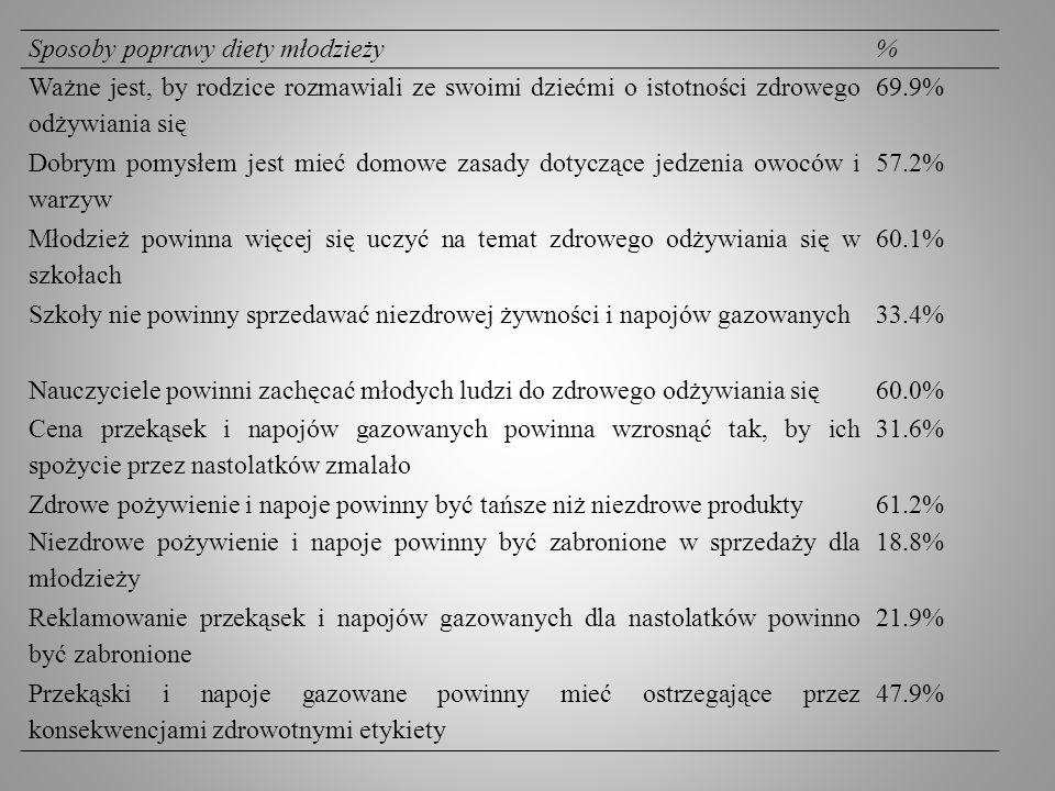 Przykłady celów sformułowanych w kontrolowaniu odżywiania 1.