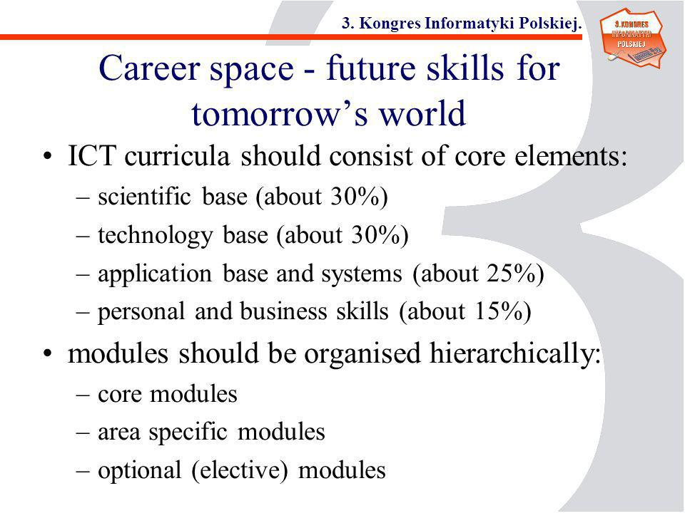 3. Kongres Informatyki Polskiej. Career space - future skills for tomorrows world ICT curricula should consist of core elements: –scientific base (abo