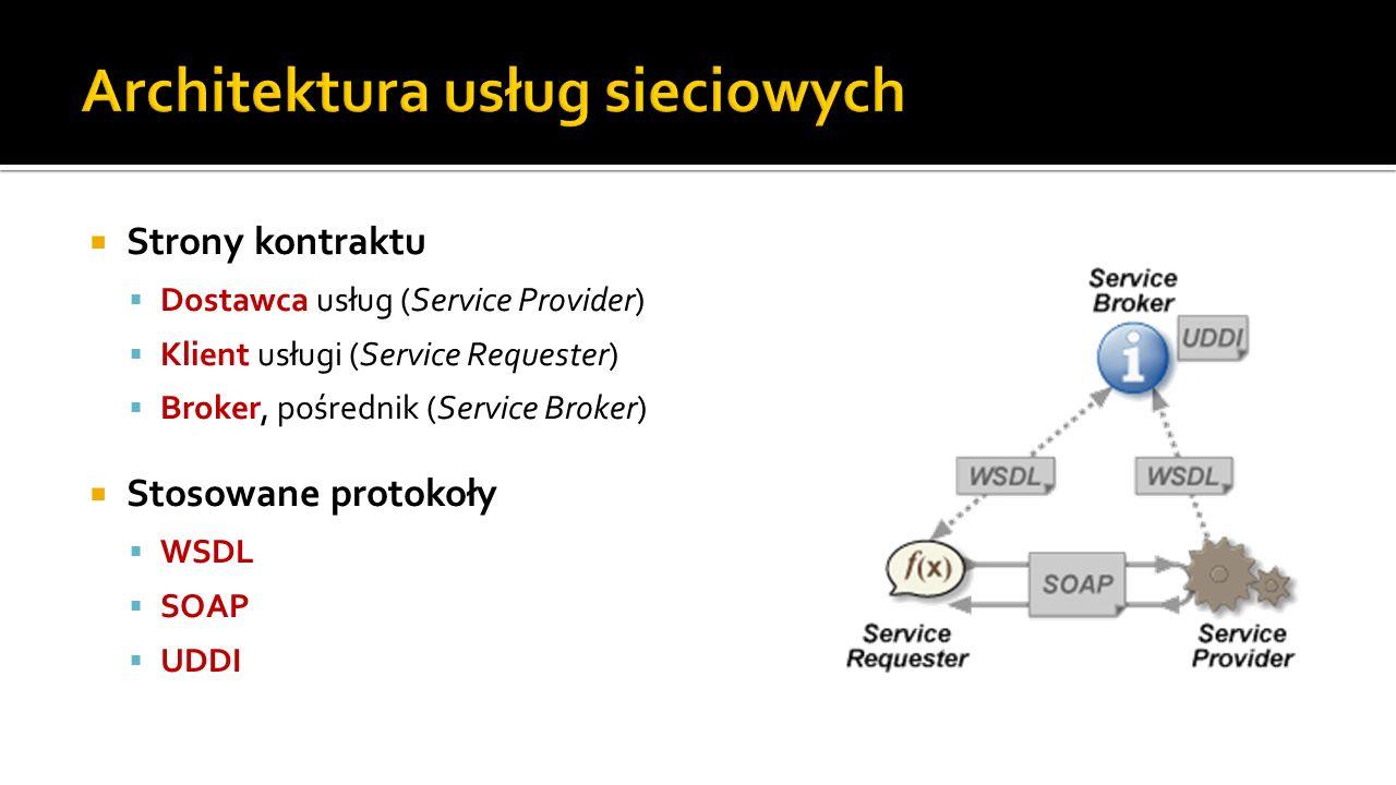 Strony kontraktu Dostawca usług (Service Provider) Klient usługi (Service Requester) Broker, pośrednik (Service Broker) Stosowane protokoły WSDL SOAP