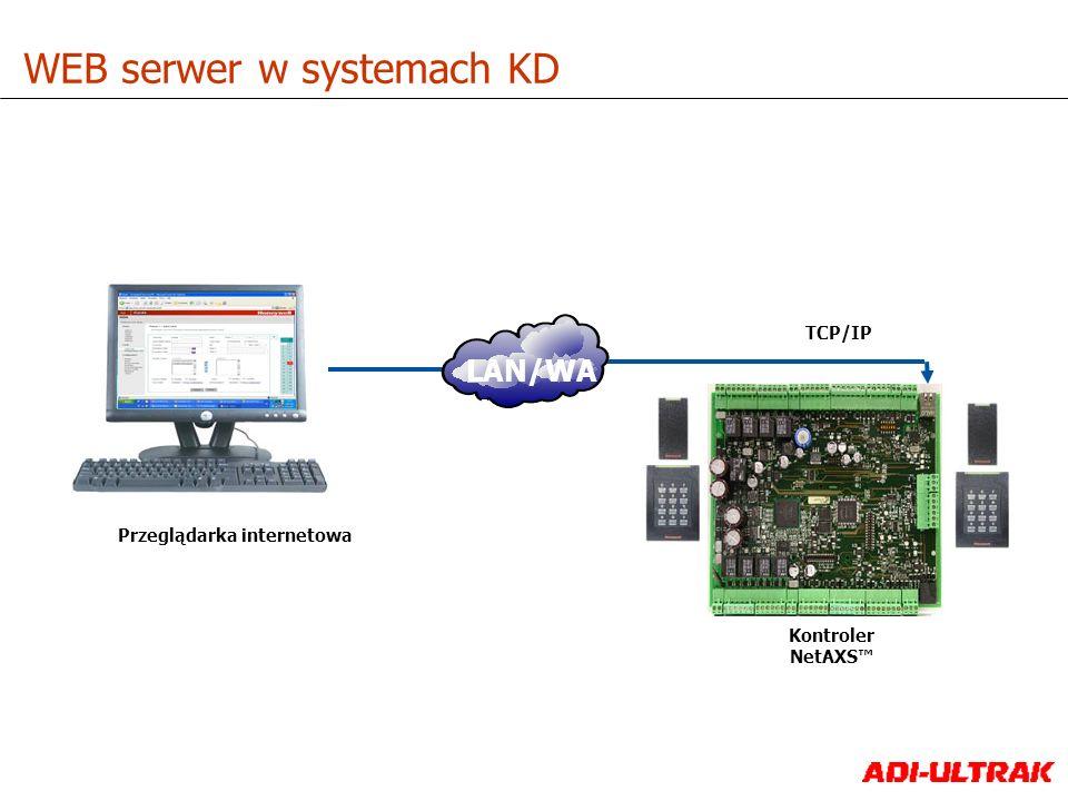 TCP/IP Przeglądarka internetowa WEB serwer w systemach KD LAN/WA N Kontroler NetAXS