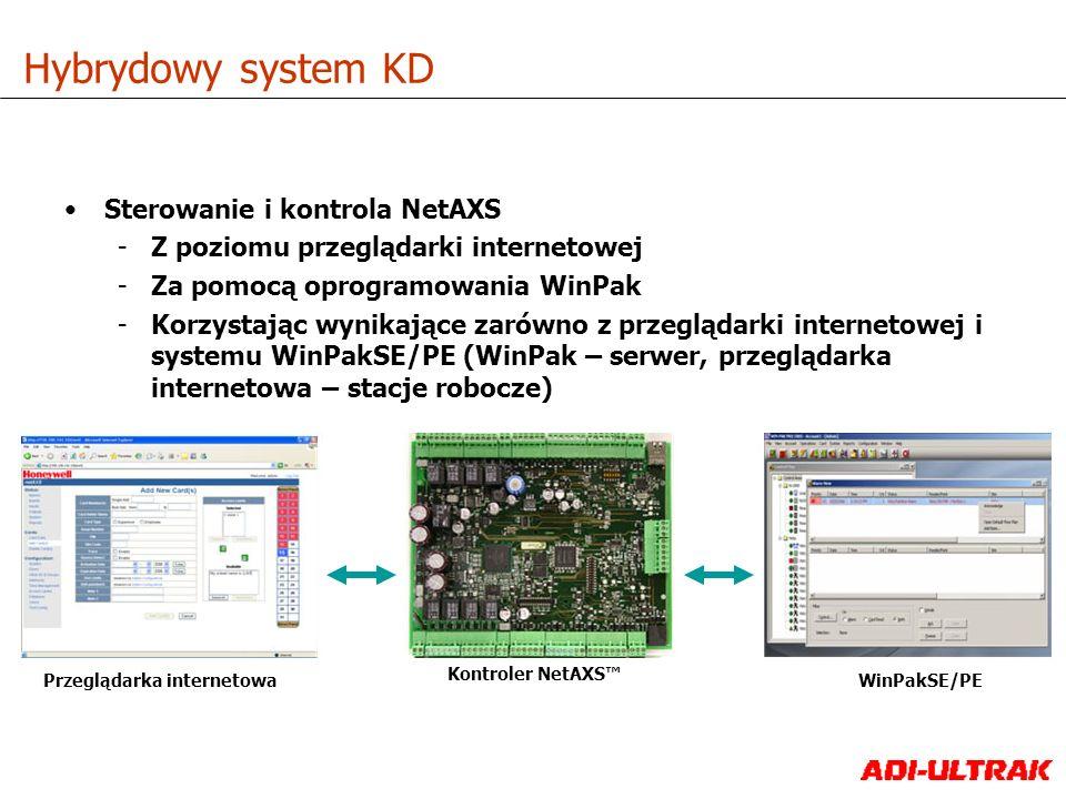 Sterowanie i kontrola NetAXS -Z poziomu przeglądarki internetowej -Za pomocą oprogramowania WinPak -Korzystając wynikające zarówno z przeglądarki inte