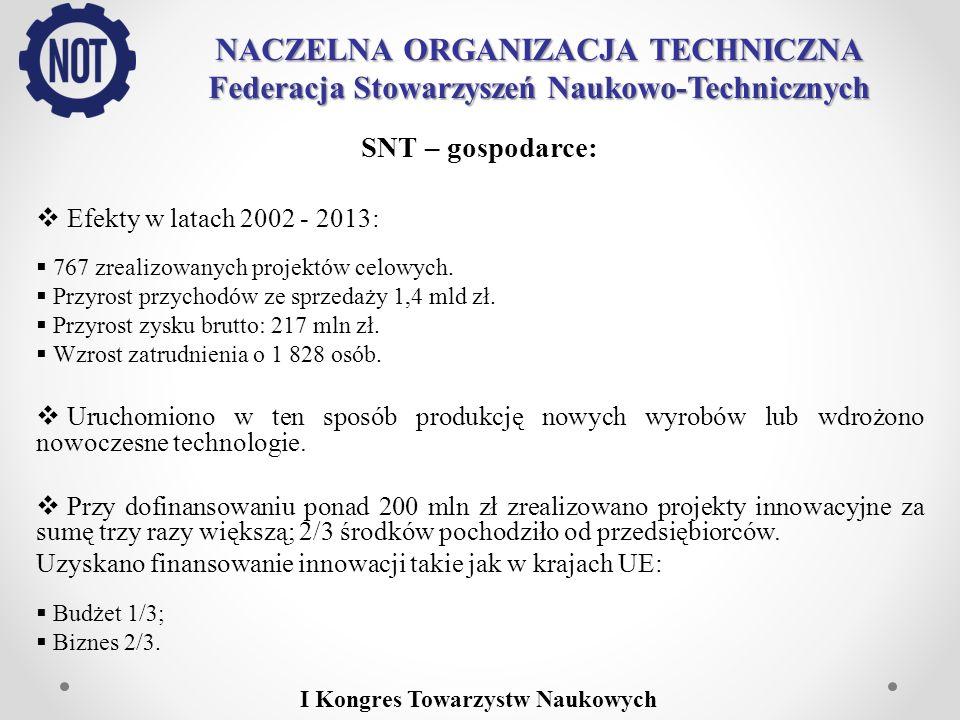 NACZELNA ORGANIZACJA TECHNICZNA Federacja Stowarzyszeń Naukowo-Technicznych SNT – gospodarce: Efekty w latach 2002 - 2013: 767 zrealizowanych projektó