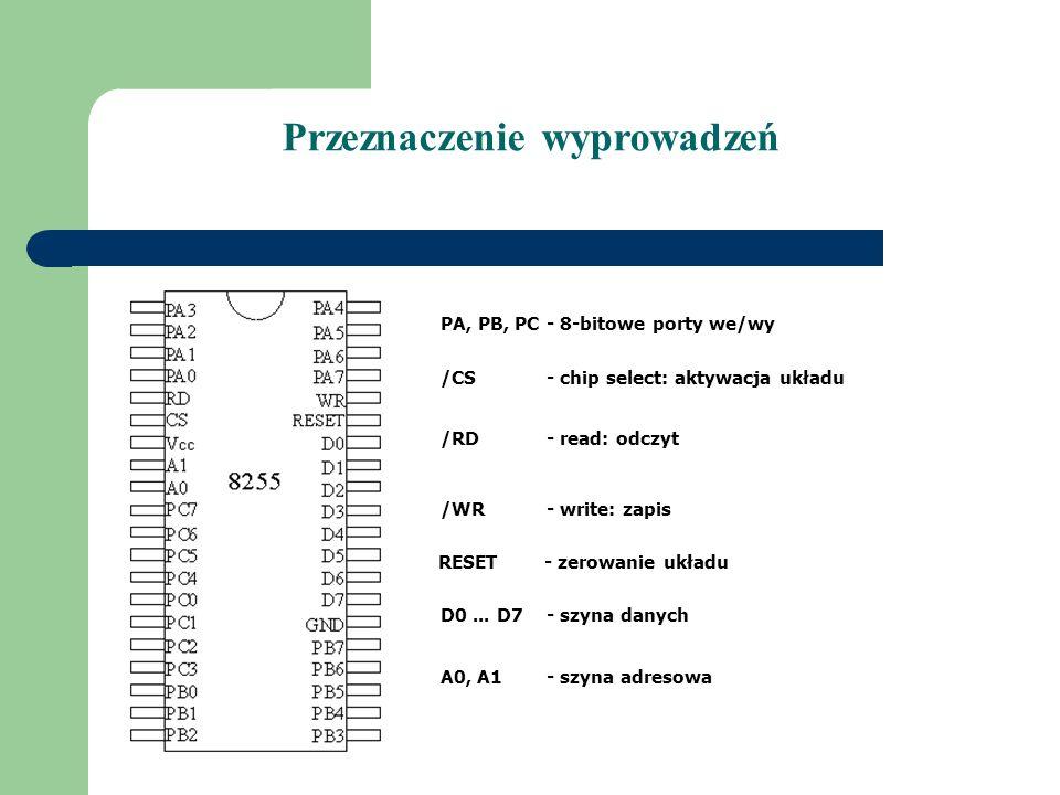 Przeznaczenie wyprowadzeń PA, PB, PC- 8-bitowe porty we/wy /CS- chip select: aktywacja układu /RD- read: odczyt /WR- write: zapis RESET- zerowanie ukł