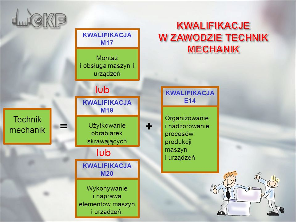 Technik mechanik = Montaż i obsługa maszyn i urządzeń Organizowanie i nadzorowanie procesów produkcji maszyn i urządzeń + KWALIFIKACJA M17 KWALIFIKACJ