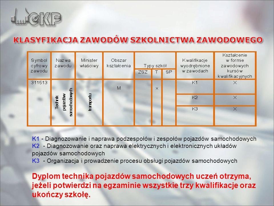 K1 - Diagnozowanie i naprawa podzespołów i zespołów pojazdów samochodowych K2 - Diagnozowanie oraz naprawa elektrycznych i elektronicznych układów poj