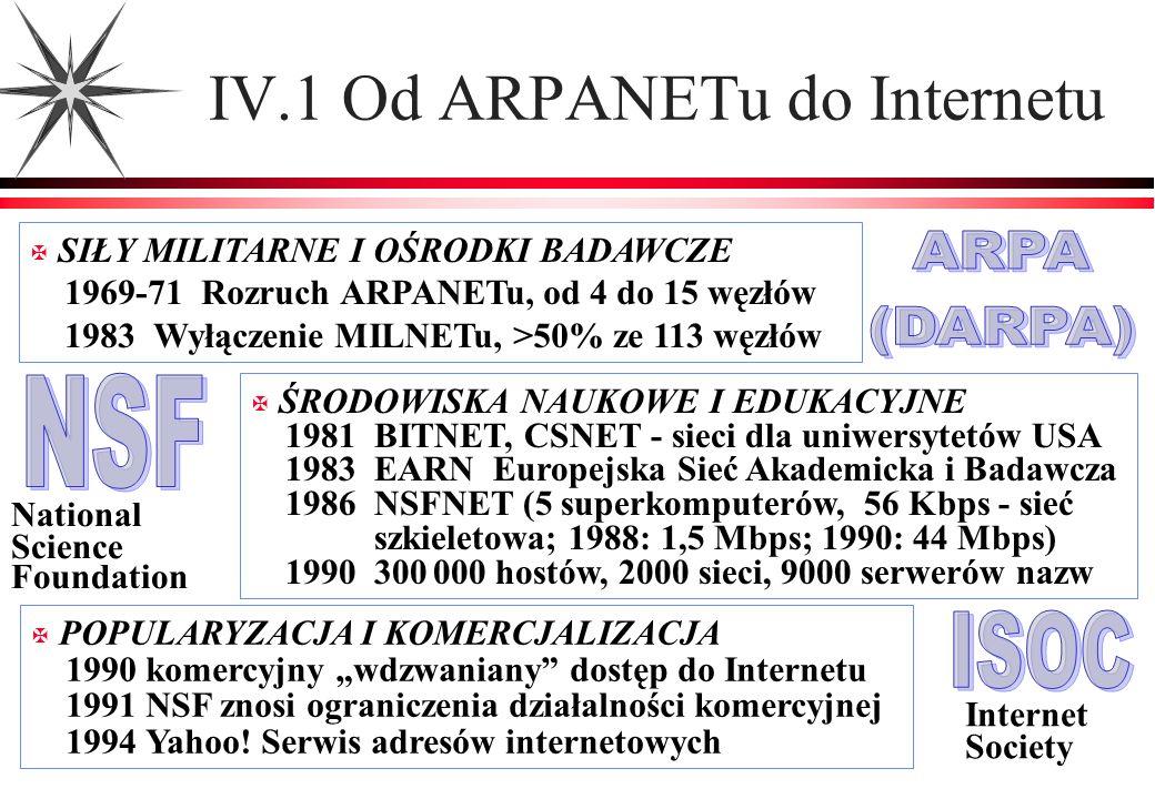 IV.1 Od ARPANETu do Internetu X SIŁY MILITARNE I OŚRODKI BADAWCZE 1969-71 Rozruch ARPANETu, od 4 do 15 węzłów 1983 Wyłączenie MILNETu, >50% ze 113 węz