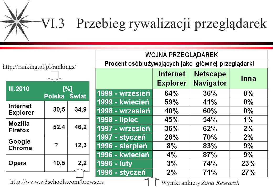 VI.3 Przebieg rywalizacji przeglądarek Wyniki ankiety Zona Research III.2010 [%] Polska Świat Internet Explorer 30,534,9 Mozilla Firefox 52,446,2 Goog