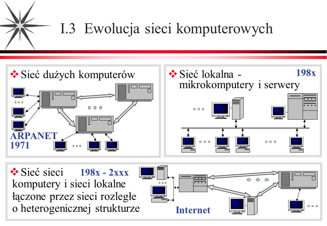 Sieć dużych komputerów I.3 Ewolucja sieci komputerowych Sieć lokalna - mikrokomputery i serwery Sieć sieci komputery i sieci lokalne łączone przez sie