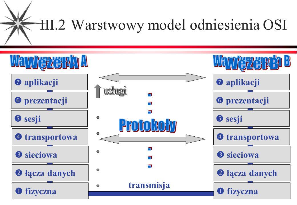 transmisja III.2 Warstwowy model odniesienia OSI aplikacji prezentacji sesji transportowa sieciowa łącza danych fizyczna aplikacji prezentacji sesji t