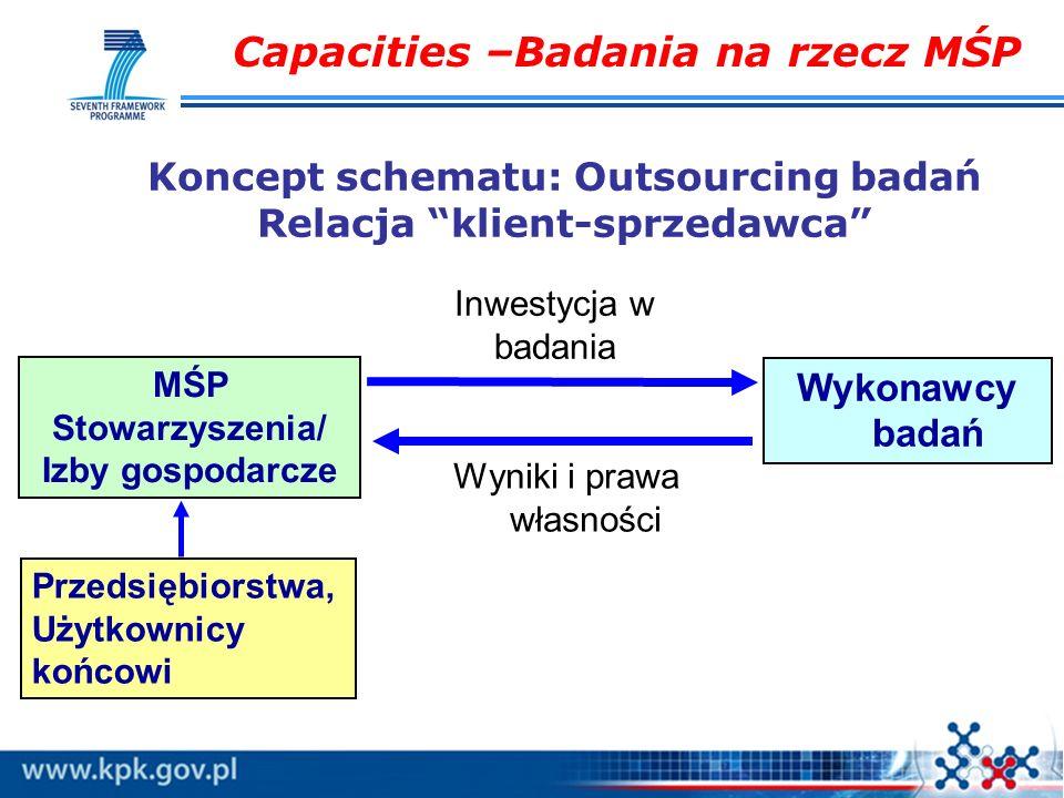 Koncept schematu: Outsourcing badań Relacja klient-sprzedawca MŚP Stowarzyszenia/ Izby gospodarcze Wykonawcy badań Inwestycja w badania Wyniki i prawa