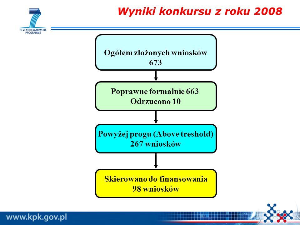 Wyniki konkursu z roku 2008 Ogółem złożonych wniosków 673 Poprawne formalnie 663 Odrzucono 10 Powyżej progu (Above treshold) 267 wniosków Skierowano d