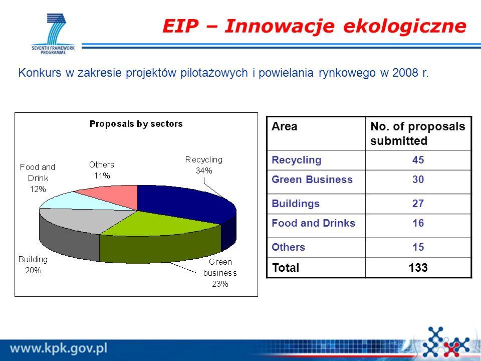 EIP – Innowacje ekologiczne Konkurs w zakresie projektów pilotażowych i powielania rynkowego w 2008 r. AreaNo. of proposals submitted Recycling45 Gree