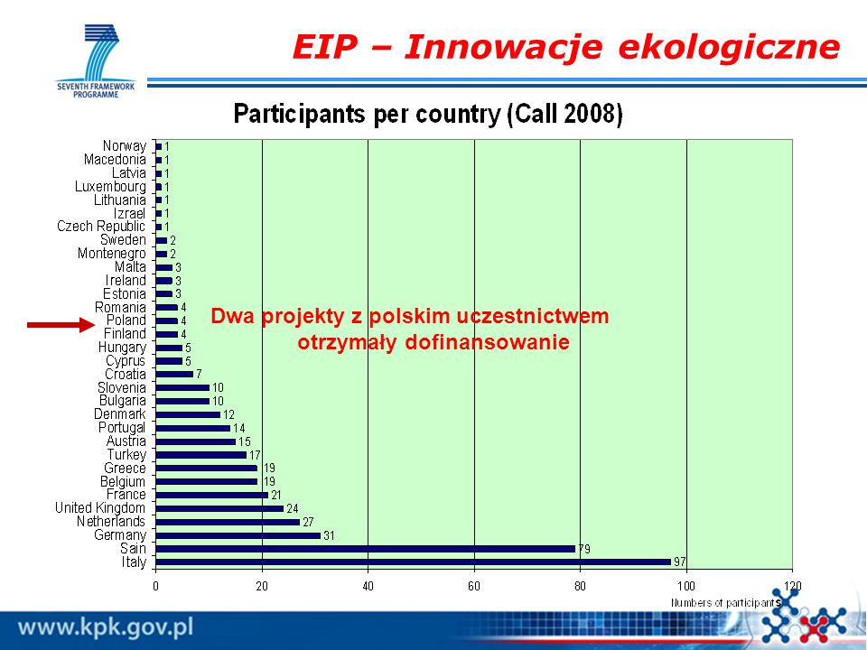 EIP – Innowacje ekologiczne Dwa projekty z polskim uczestnictwem otrzymały dofinansowanie