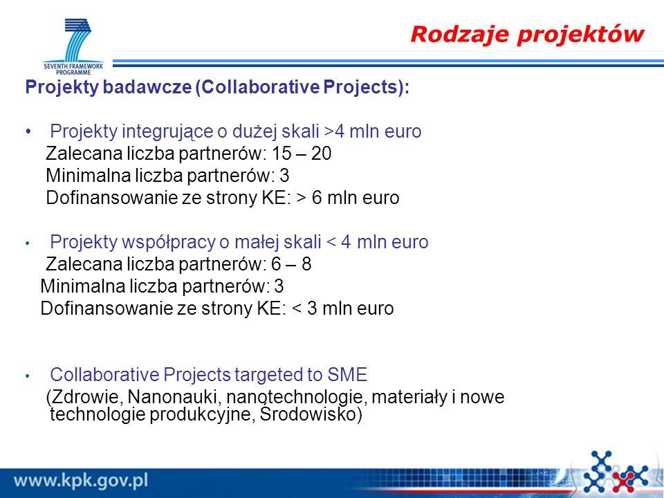 Rodzaje projektów Projekty badawcze (Collaborative Projects): Projekty integrujące o dużej skali >4 mln euro Zalecana liczba partnerów: 15 – 20 Minima