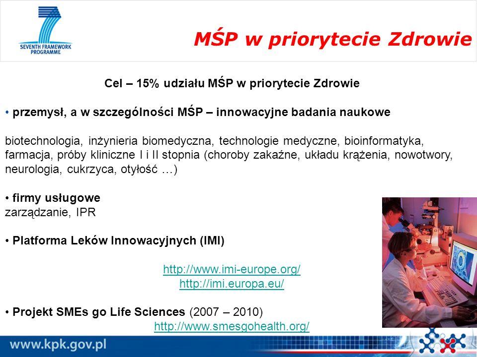 MŚP w priorytecie Zdrowie Cel – 15% udziału MŚP w priorytecie Zdrowie przemysł, a w szczególności MŚP – innowacyjne badania naukowe biotechnologia, in