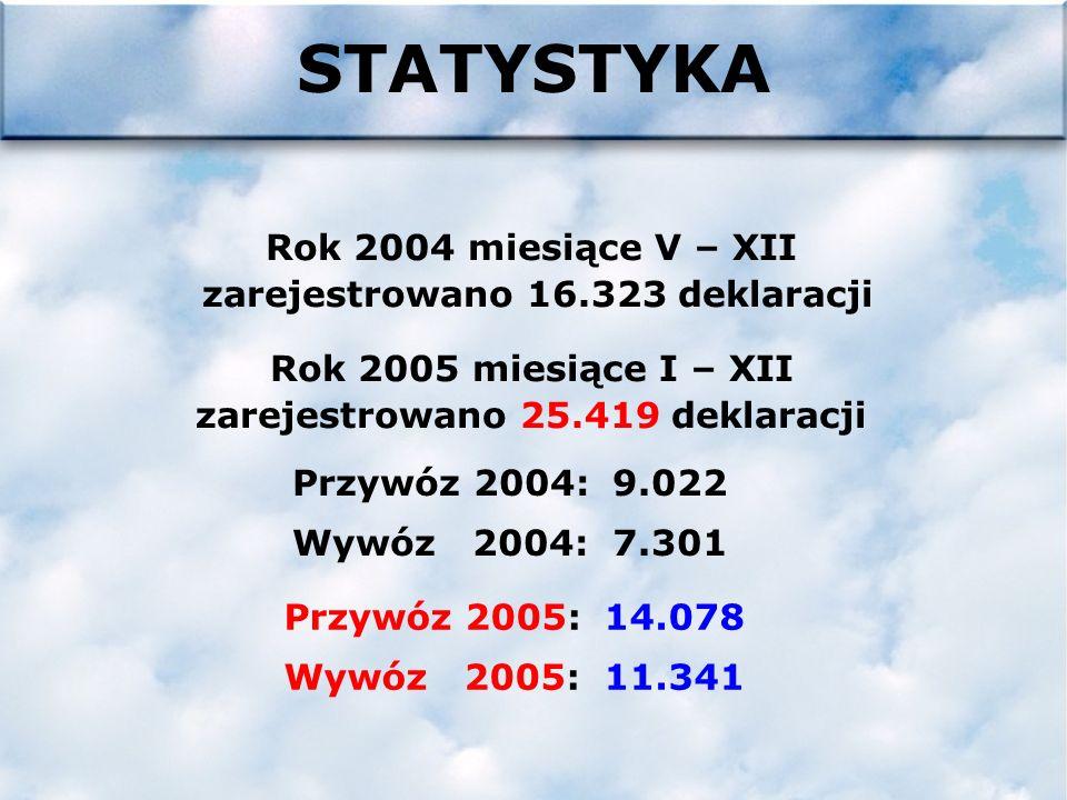 Pytania c.d.Ogólnopolski HELP DESK całodobowy Izba Celna w Katowicach Wydział INTRASTAT Ul.