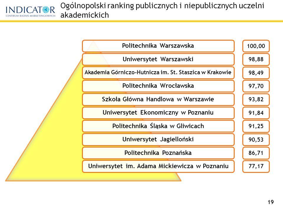 Ogólnopolski ranking publicznych i niepublicznych uczelni akademickich Politechnika WarszawskaUniwersytet Warszawski Akademia Górniczo-Hutnicza im.