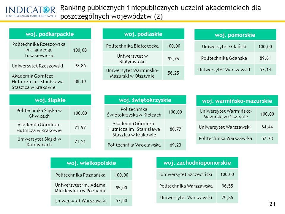 Ranking publicznych i niepublicznych uczelni akademickich dla poszczególnych województw (2) woj.
