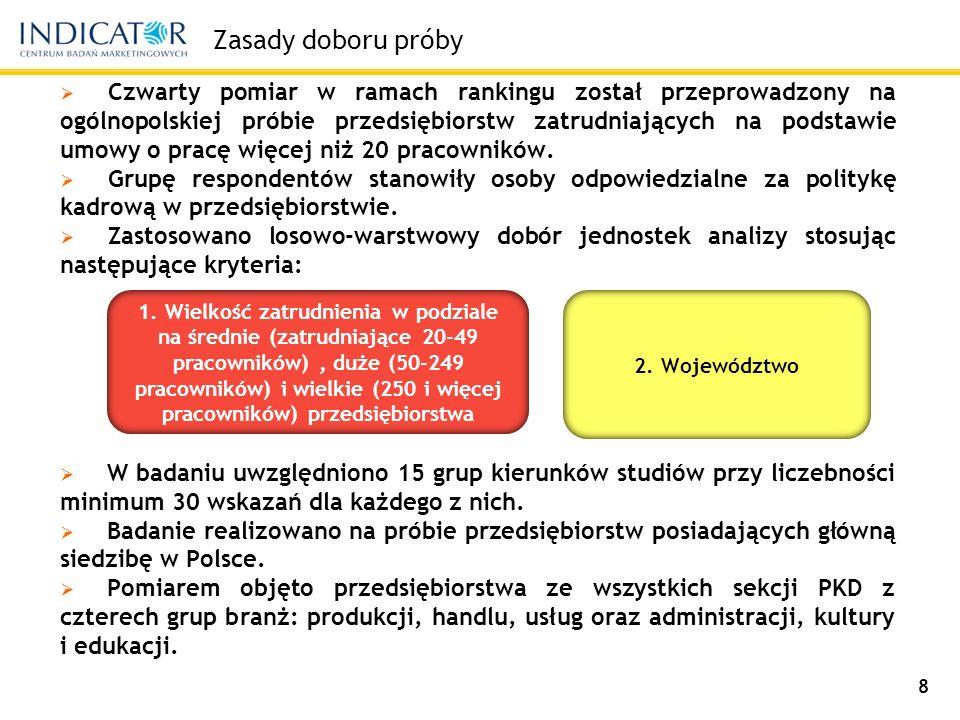 Cechy socjodemograficzne zrealizowanej próby ze względu na liczbę zatrudnionych od 20 do 49 pracowników 18% od 50 do 249 pracowników 32% powyżej 249 pracowników 50% ze względu na województwo mazowieckie22% śląskie13% wielkopolskie10% dolnośląskie8% małopolskie8% łódzkie6% pomorskie6% kujawsko-pomorskie5% lubelskie4% podkarpackie4% zachodniopomorskie4% warmińsko-mazurskie3% lubuskie2% opolskie2% podlaskie2% świętokrzyskie2% Szczegółowy udział podmiotów reprezentujących poszczególne wielkości zatrudnienia, grupy branż oraz województwa przedstawia się następująco: 9