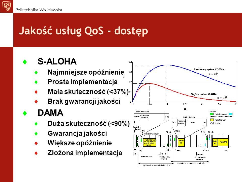 S-ALOHA Najmniejsze opóźnienie Prosta implementacja Mała skuteczność (<37%) Brak gwarancji jakości DAMA Duża skuteczność (<90%) Gwarancja jakości Więk
