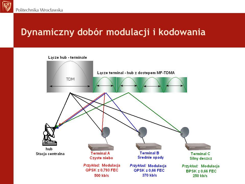 Dynamiczny dobór modulacji i kodowania