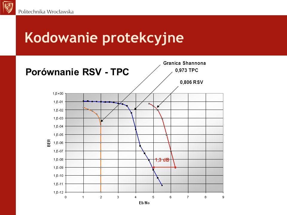 Kodowanie protekcyjne Porównanie RSV - TPC Granica Shannona 0,973 TPC 0,806 RSV 1,3 dB