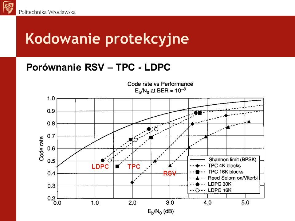 Kodowanie protekcyjne Porównanie RSV – TPC - LDPC LDPCTPC RSV
