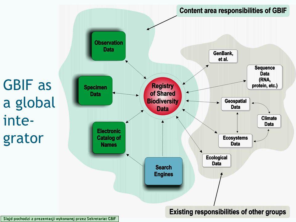 Global Biodiversity Information Facility GBIF as a global inte- grator Slajd pochodzi z prezentacji wykonanej przez Sekretariat GBIF