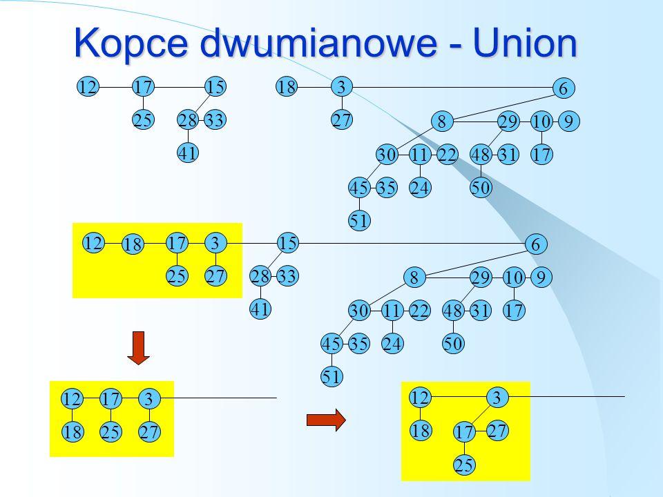 Kopce dwumianowe - Union 12 17 25 15 33 28 41 18 3 27 6 9 10 17 29 31 48 50 8 22 11 24 30 35 45 51 12 17 25 15 33 28 41 18 3 27 6 9 10 17 29 31 48 50