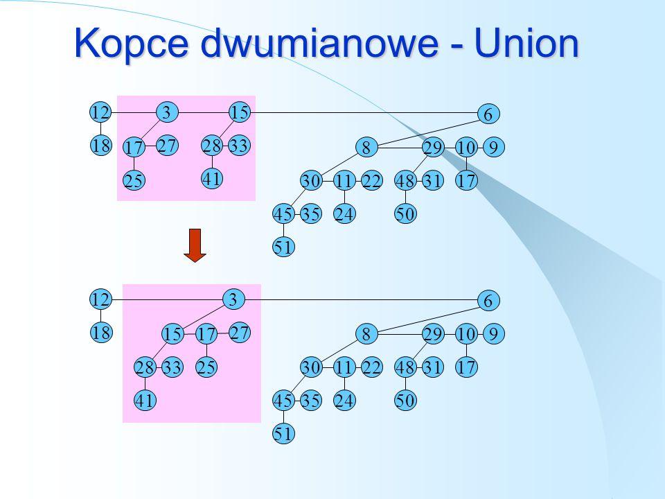 Kopce dwumianowe - Union 15 33 28 41 6 9 10 17 29 31 48 50 8 22 11 24 30 35 45 51 12 18 3 27 17 25 33 28 41 6 9 10 17 29 31 48 50 8 22 11 24 30 35 45