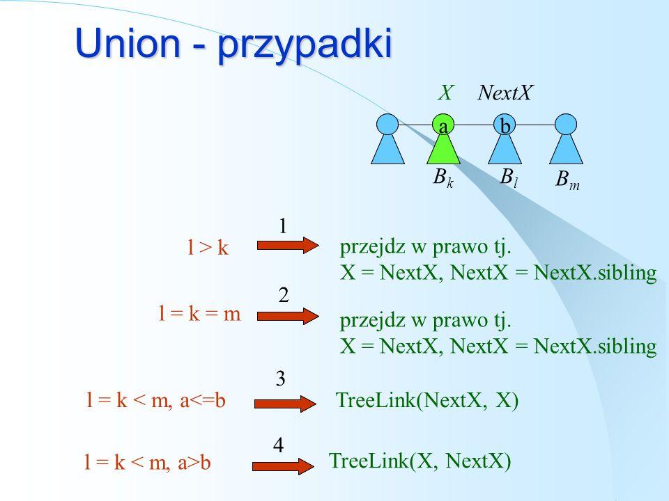 Union - przypadki BkBk abcd BlBl ab 2 l > k XNextX l = k = m BmBm 1 3 l = k < m, a<=b 4 l = k b przejdz w prawo tj. X = NextX, NextX = NextX.sibling p