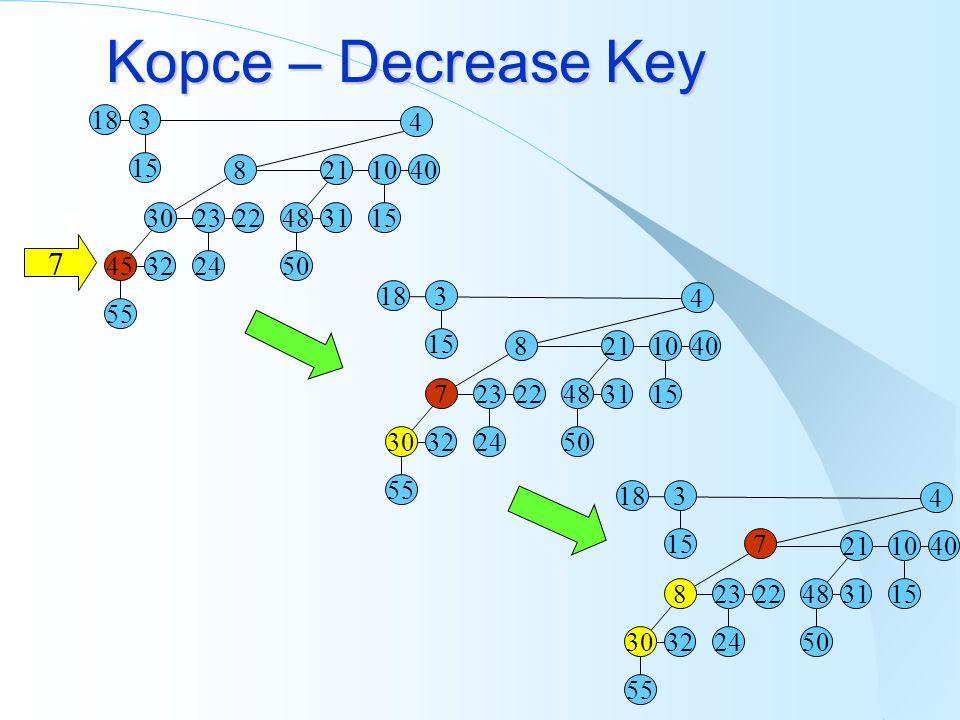 Kopce – Decrease Key 18 3 15 4 40 10 15 21 31 48 50 8 22 23 24 30 3245 55 7 18 3 15 4 40 10 15 21 31 48 50 8 22 23 24 7 3230 55 18 3 15 4 40 10 15 21