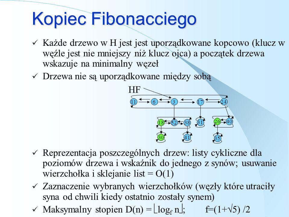 Kopiec Fibonacciego Każde drzewo w H jest jest uporządkowane kopcowo (klucz w węźle jest nie mniejszy niż klucz ojca) a początek drzewa wskazuje na mi