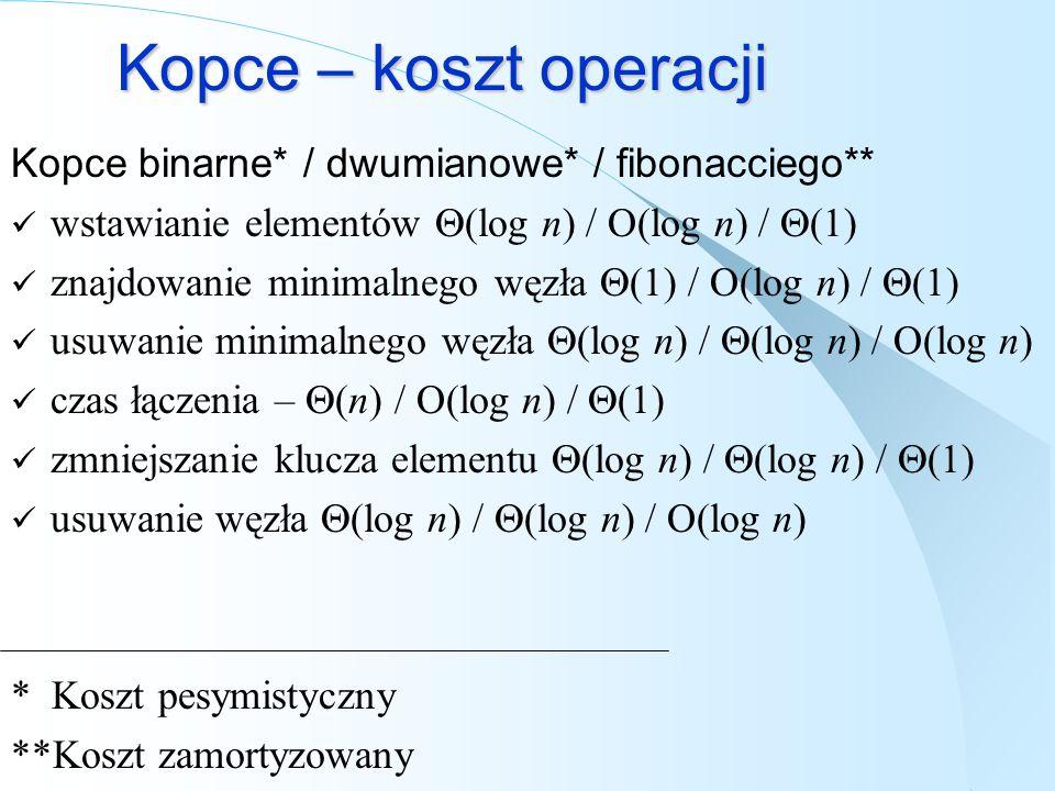 Kopce – koszt operacji Kopce binarne* / dwumianowe* / fibonacciego** wstawianie elementów (log n) / O(log n) / (1) znajdowanie minimalnego węzła (1) /