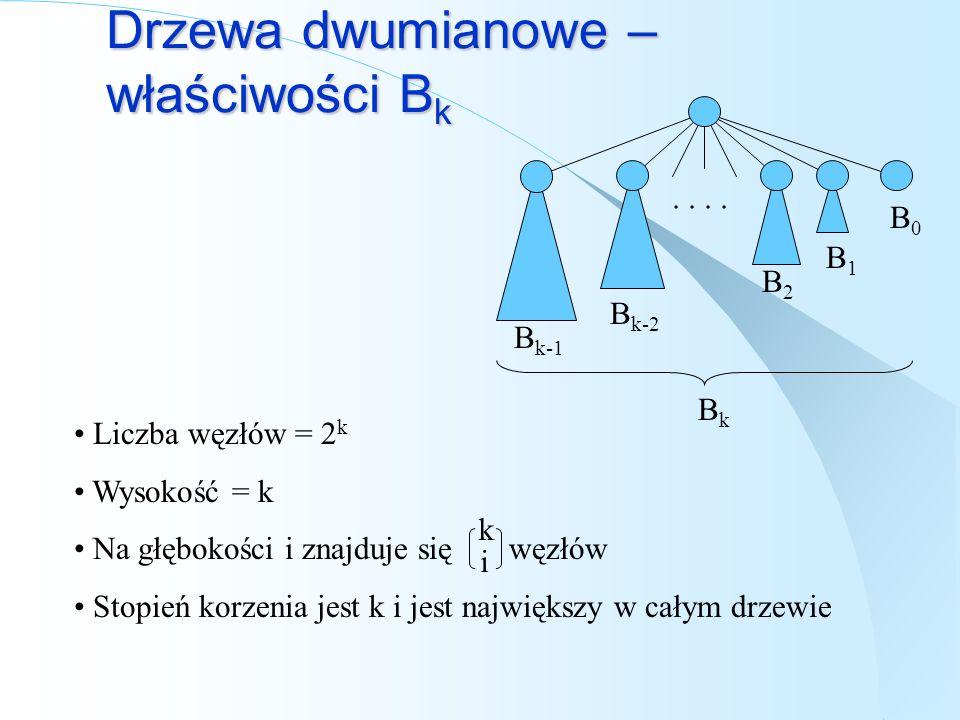 Drzewa dwumianowe – właściwości B k BkBk.. B k-1 B k-2 B2B2 B1B1 B0B0 Liczba węzłów = 2 k Wysokość = k Na głębokości i znajduje się węzłów Stopień kor