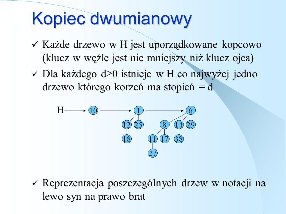 Kopiec dwumianowy Każde drzewo w H jest uporządkowane kopcowo (klucz w węźle jest nie mniejszy niż klucz ojca) Dla każdego d 0 istnieje w H co najwyże